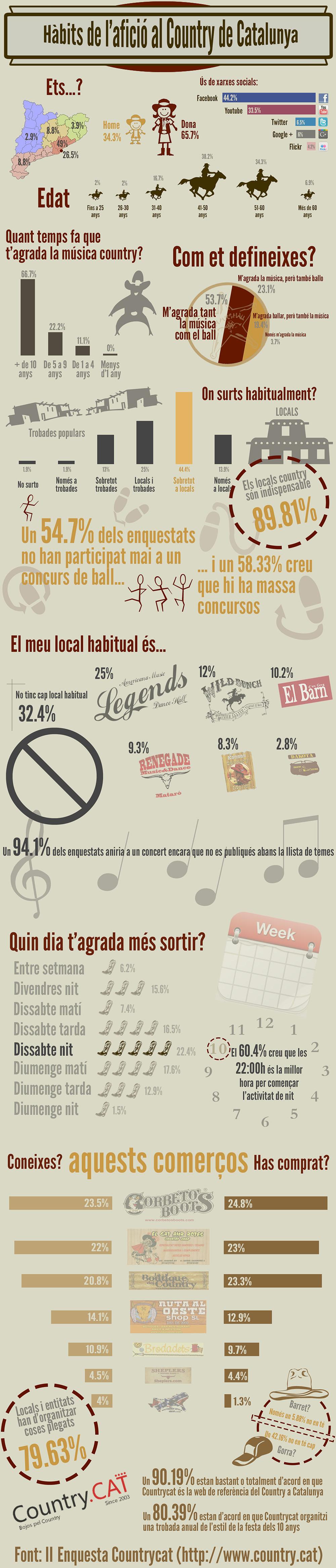 Infografia Enquesta Countrycat